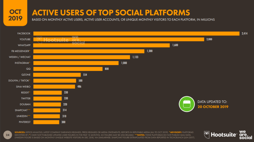 Active users of the top social platforms