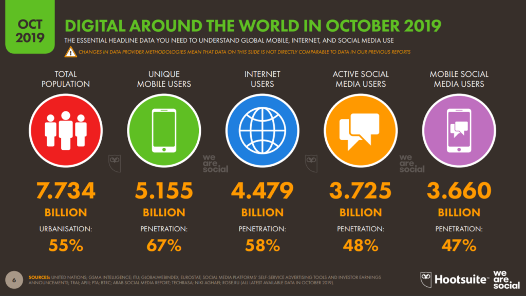 Digital around the world