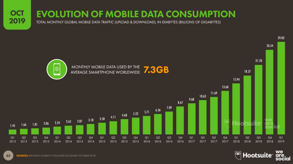 Evolution of mobile data consumption