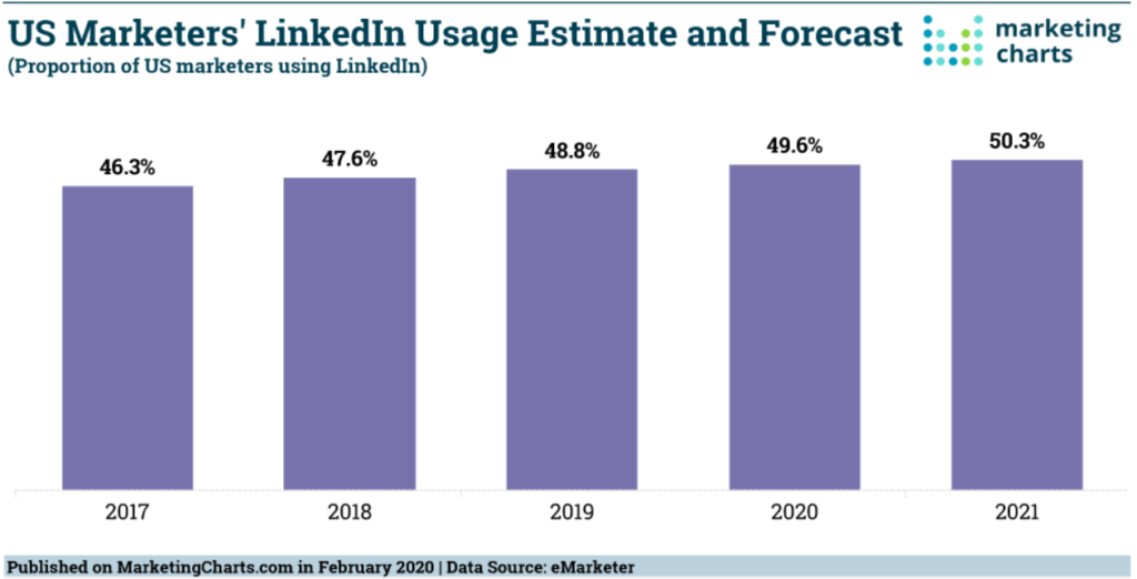 US marketers' LinkedIn usage