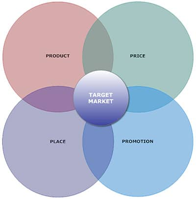 4P marketing mix