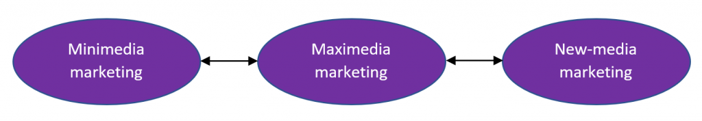 Categories of marketing