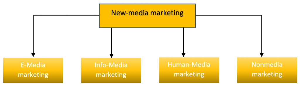 New-media marketing
