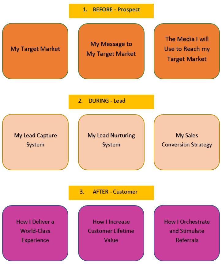 One Page Marketing Plan Scheme