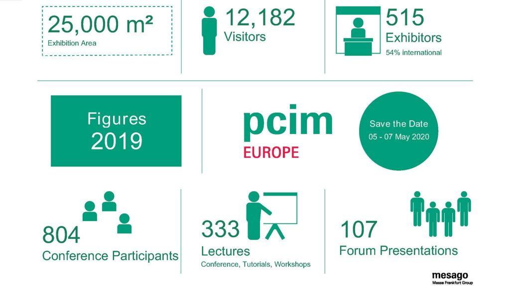 PCIM Europe Data