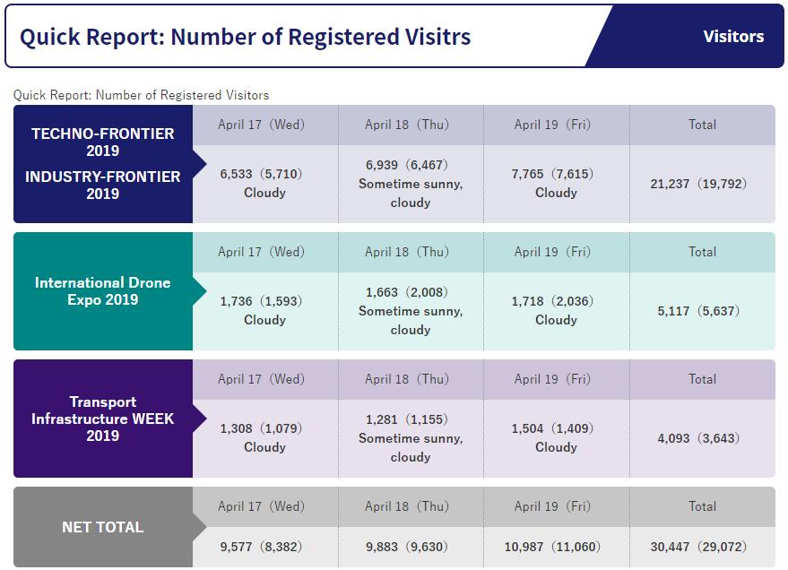 Techno-Frontier Visitors Data
