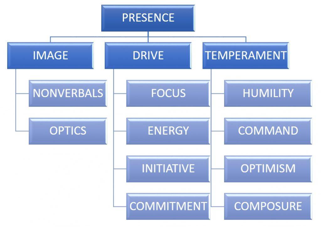 Communication Secrets - Presence