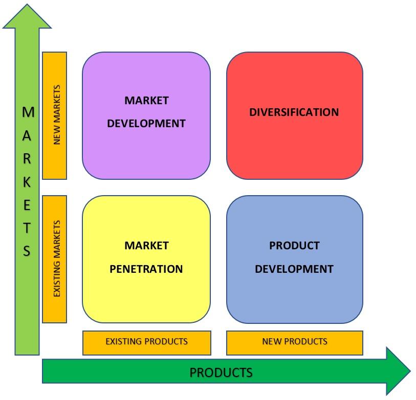 Ansoff Matrix Chart