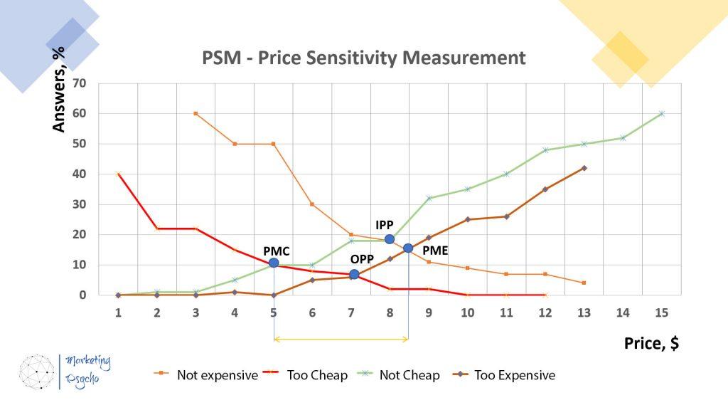 Price Sensitivity Meter Graph