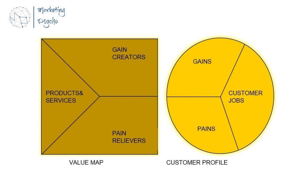 Value Proposition Matrix by A. Osterwalder