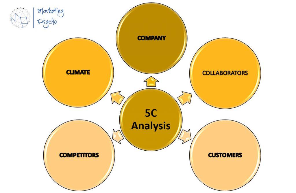 5C analysis Matrix. Marketing Psycho