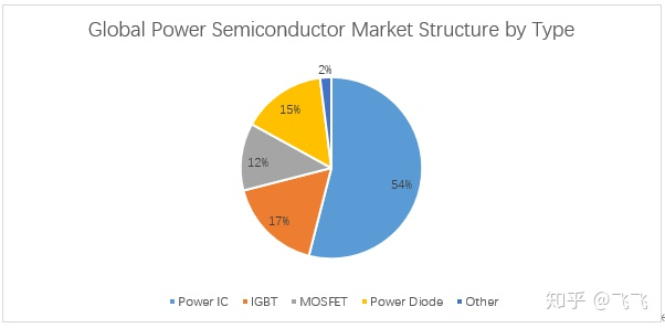 Power Semiconductors Distribution Map