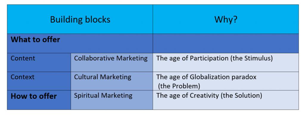 Building blocks of Marketing 3.0