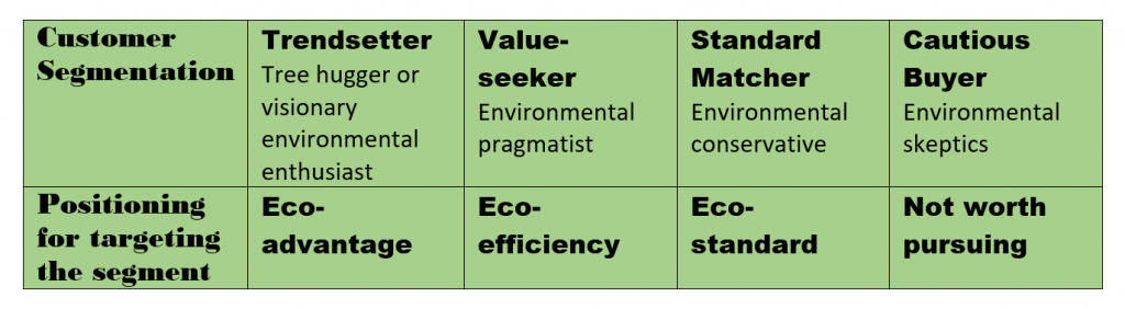 Companies should distinguish between the four segments of the green market