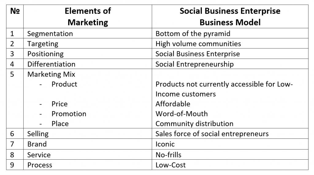 Social Business Enterprise Marketing Model