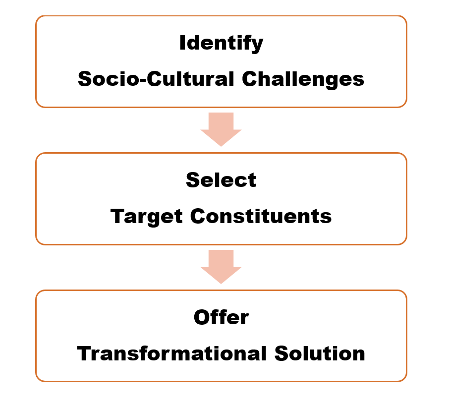 Socio-cultural transformations are carried out in three stages