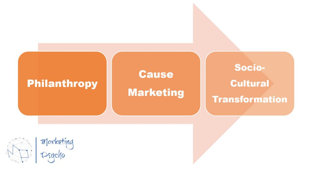 Three stages of addressing social issues in marketing