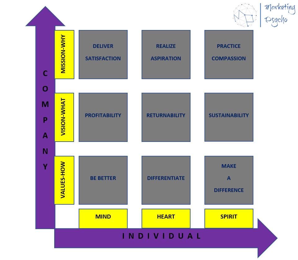 Values-Based Matrix (VBM) Model