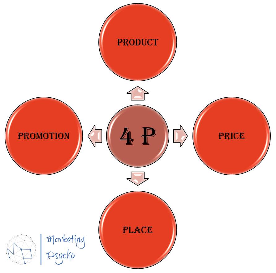 Marketing Mix (4P) Model