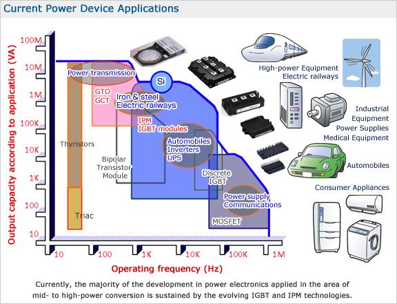 Mitsubishi Electric power semiconductors portfolio