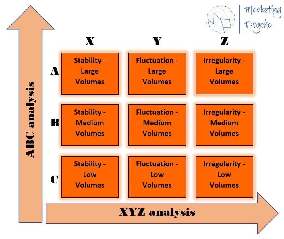 XYZ Analysis Matrix