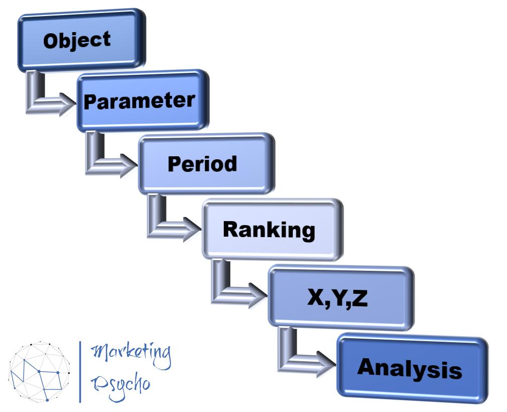 XYZ Analysis Steps