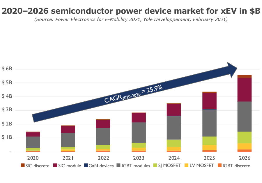 2020-2026 semiconductor power device market - applications of power semiconductors