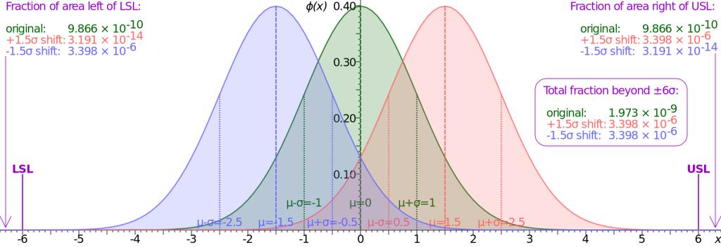 Six Sigma Normal Distribution