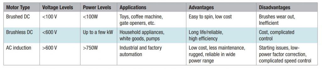 Applications of Motors
