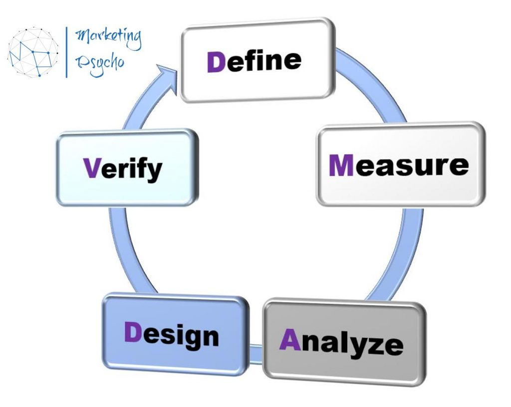 DMADV (also known as DFSS - Design For Six Sigma) MP
