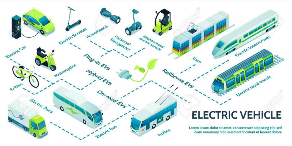 Electric Transportation Types - applications of power semiconductors
