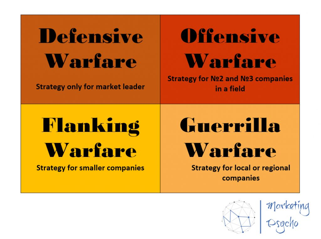 Marketing Warfare  Strategic Square