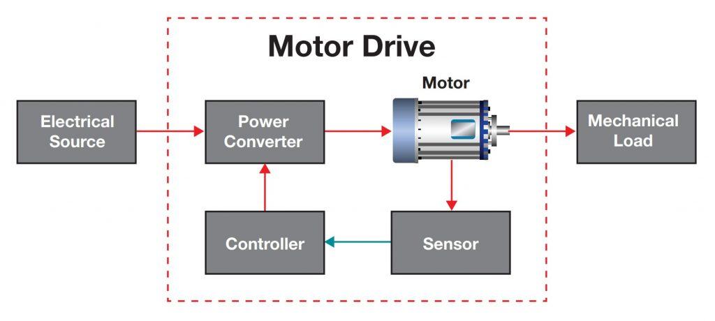 Texas Instruments Motor Drive Scheme