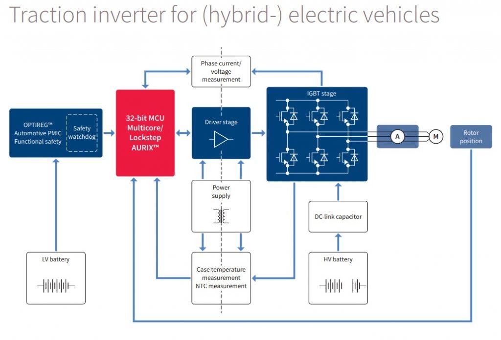 Traction Inverter for EV_HEV Infineon