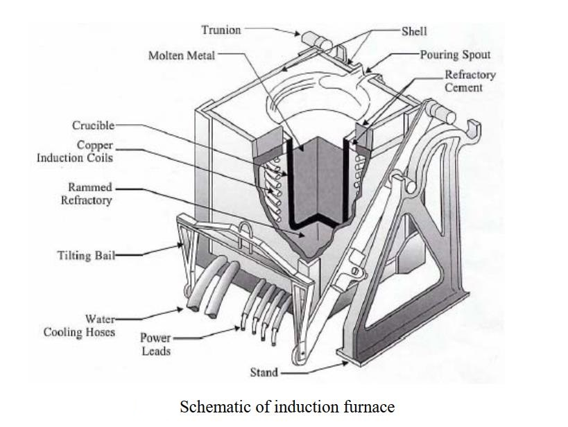 Induction Furnace Schematic