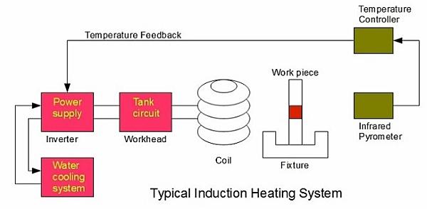 Induction Heating Scheme