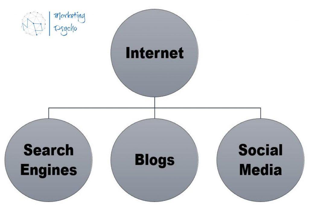 Internet for marketing purposes