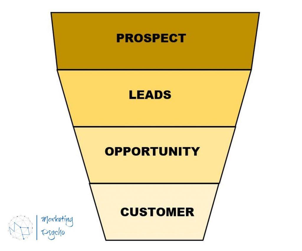 Marketing funnel - Marketing Psycho