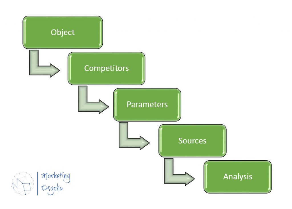 Competitor analysis implementation