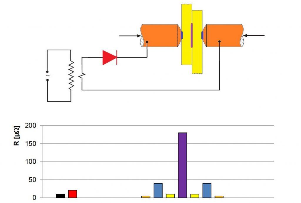 Weld Circuit Resistance