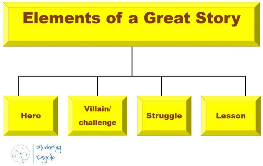Elements of a great story