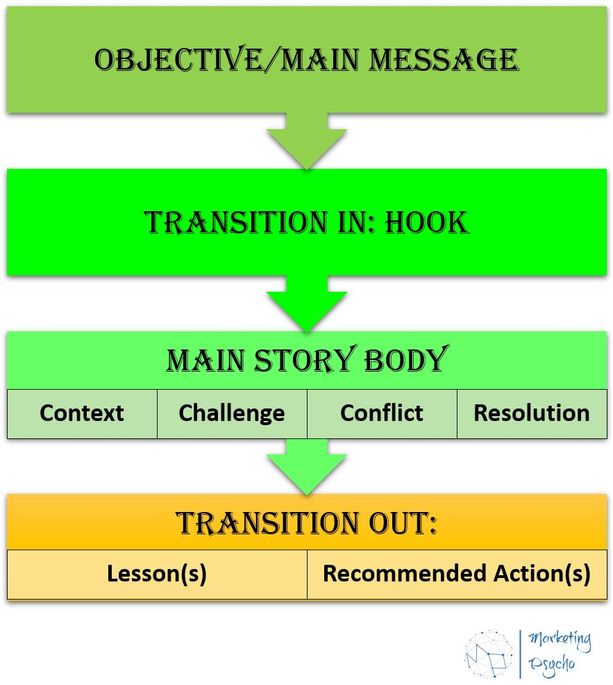 structure of the story