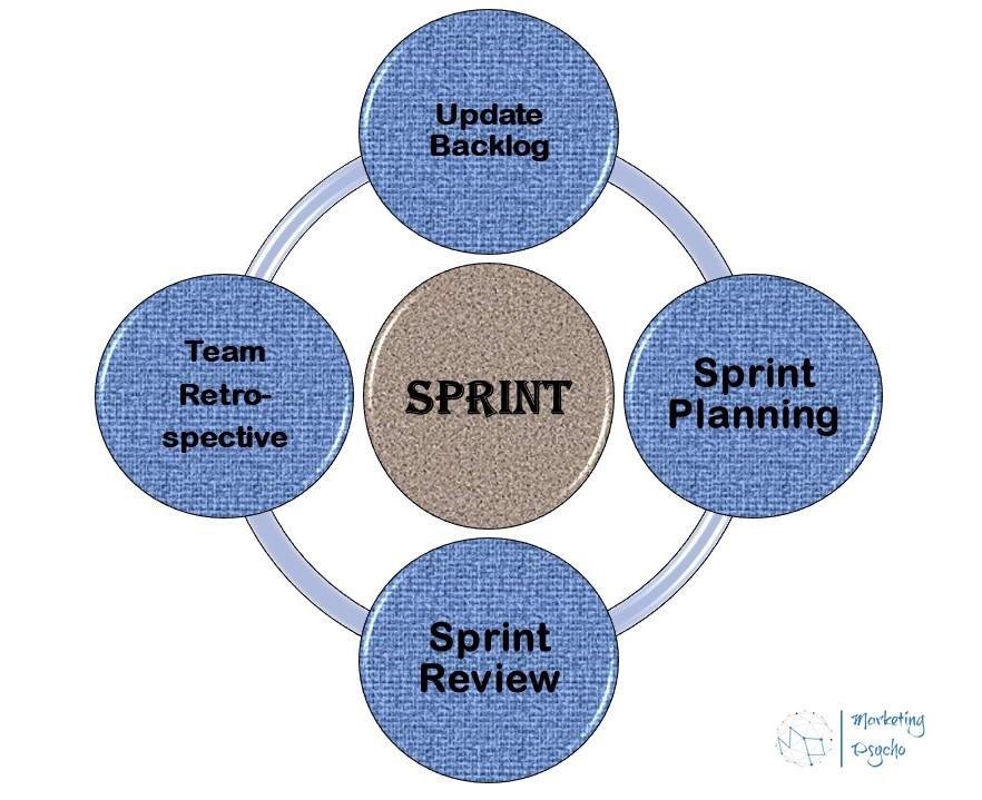 Agile Marketing Sprint Cycle