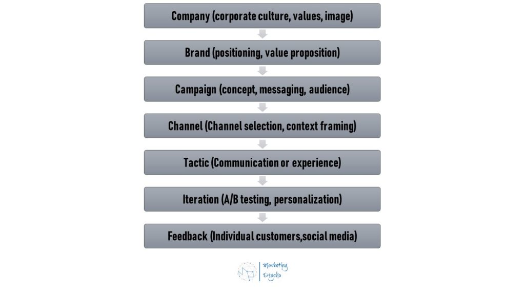 The Seven Pace Layers of Modern Marketing