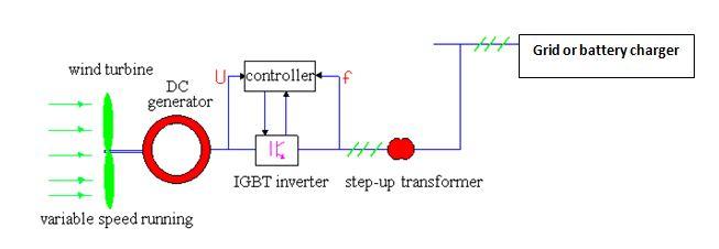 DC Generator System