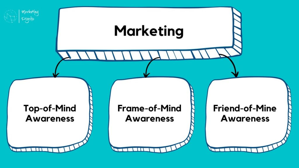 Three categories of marketing in Youtility book