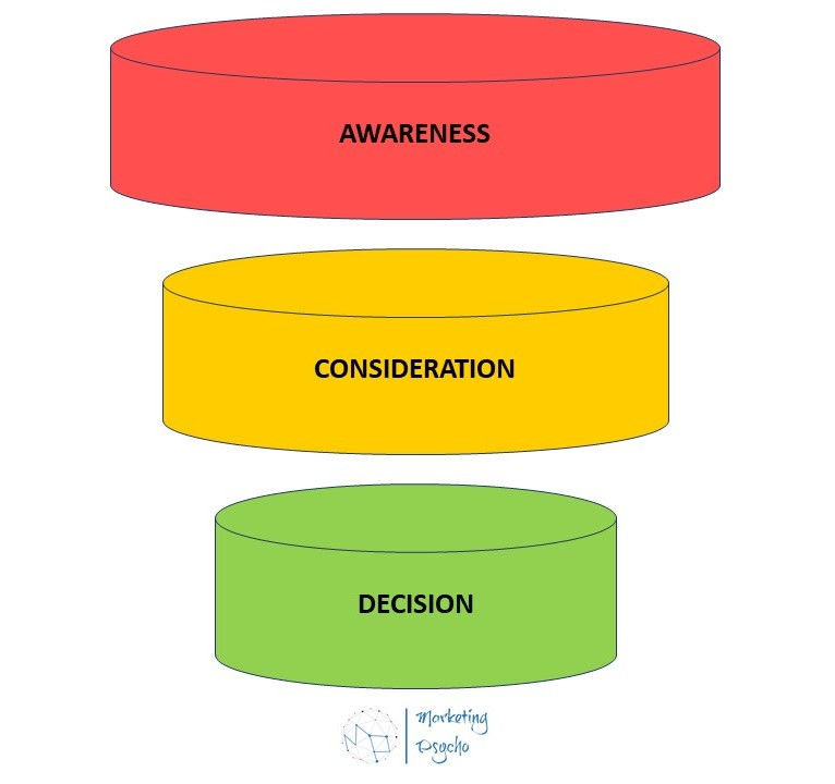 Content Funnel 2 Marketing Psycho