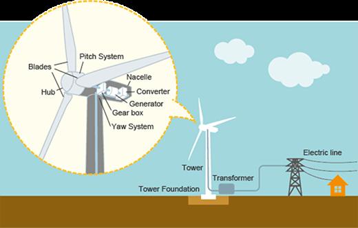 Toshiba Wind Power Explained
