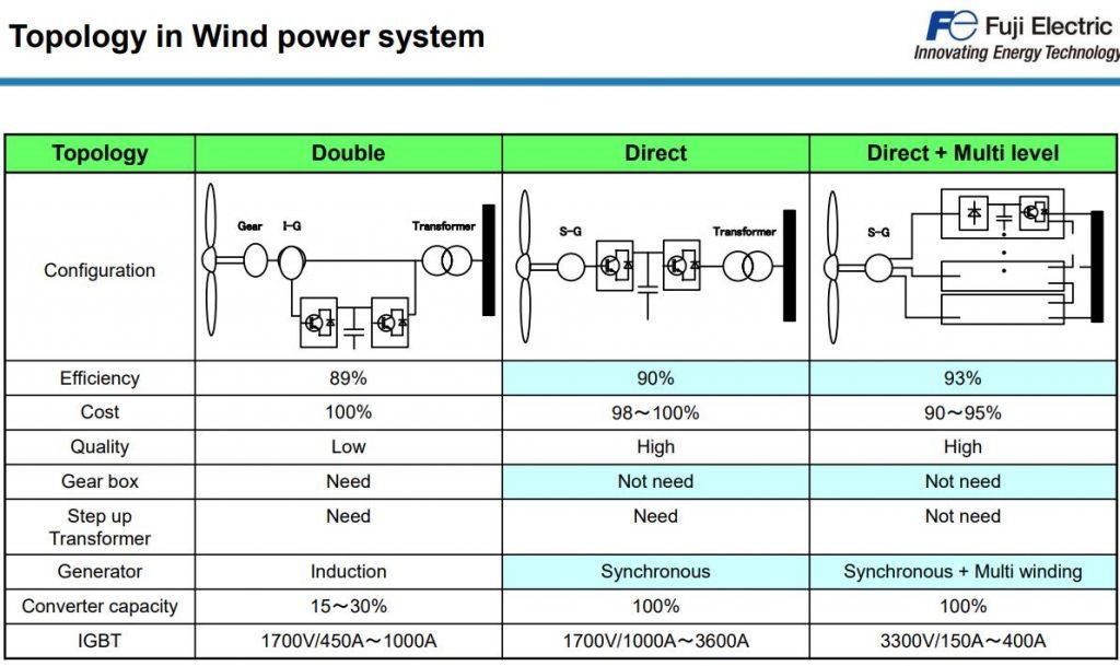 Wind Power Topology Fuji Electric