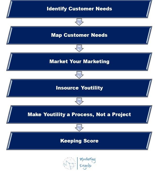 six blueprints to create Youtility